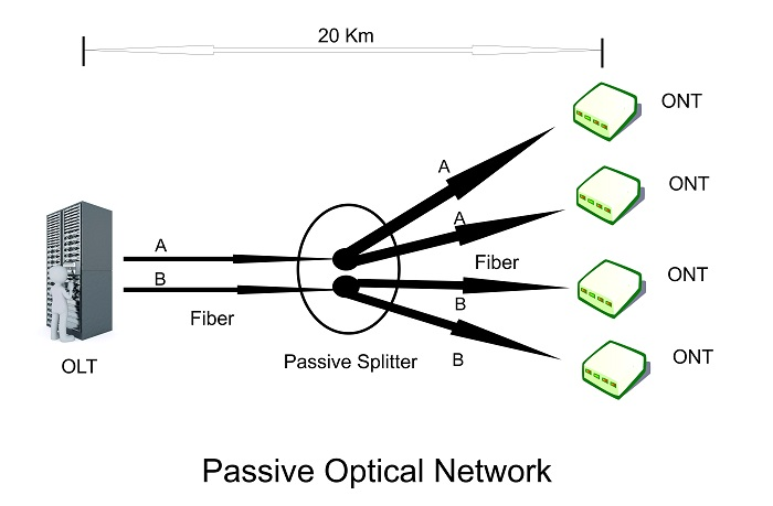 passive optical network - what is ONU or ONT equipment? / fiber internet how it works