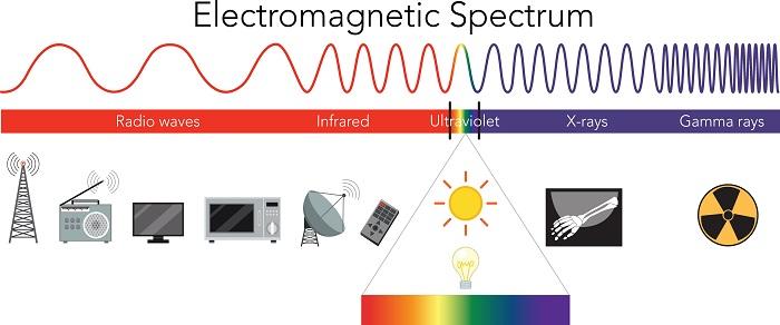 electromagnetic spectrum- Science diagram