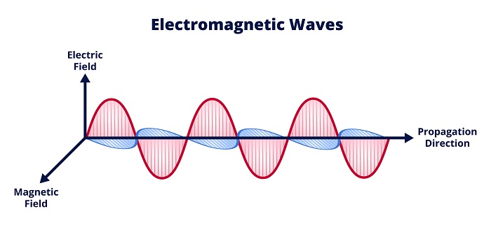 business wifi providers - electromagnetic waves. the two electric and magnetic fields perpendicular to each other