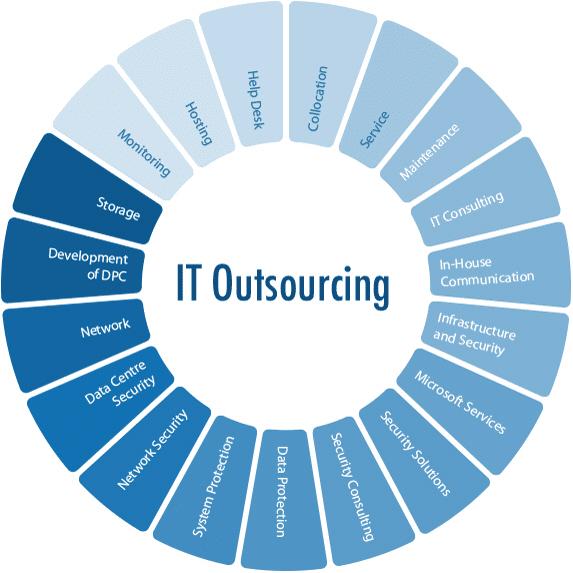 it-outsourcing-CFBTEL-services-advantages