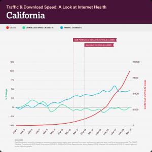 california internet stats