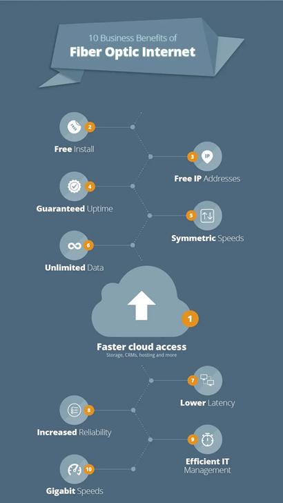 fiber-optic-internet-ISP-service-CFBTEL